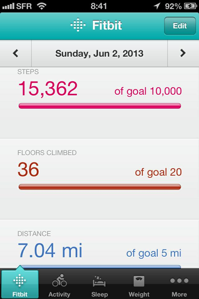 The fitbit record of a so-far typical day in Paris. This reflected errands in the morning, Rosé Bonheur in the afternoon, and a bracing walk back home after dinner.